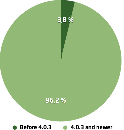 visiolink-pie-chart-android-480277-edited
