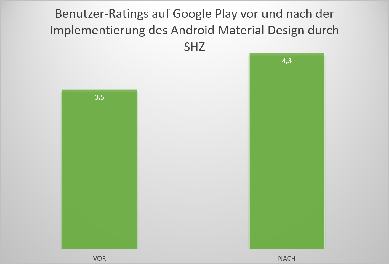 Ratings_Android Material Design App_SHZ