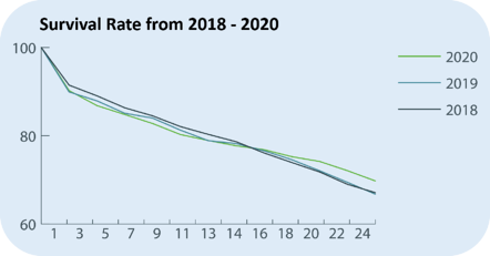 Survival Rate from 2018-2020