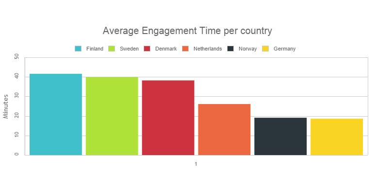 engagement_time_with_e-papers_across_countries