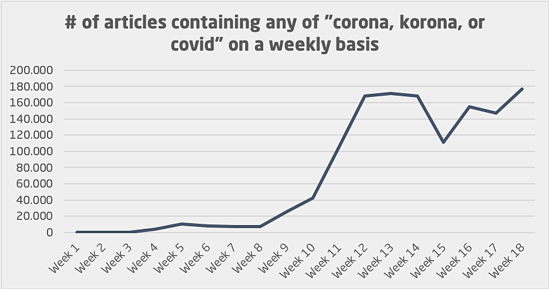 number of corona articles weekly