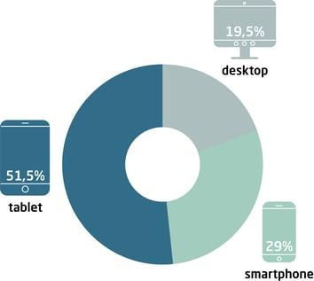 platform usage