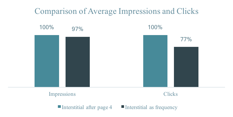 Impressions and clicks.png