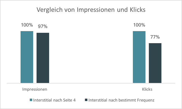 Impressionen und Klicks.png