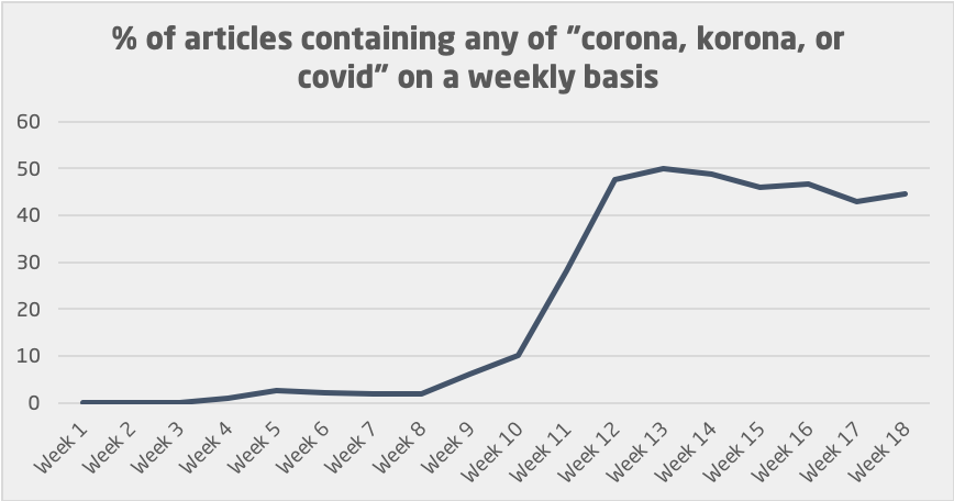 percentage of corona articles weekly